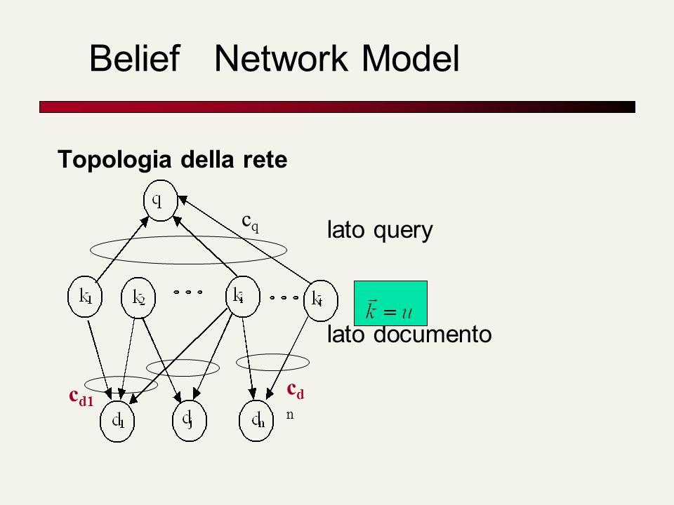Belief Network Model Topologia della rete lato query lato documento cqcq c d1 cdncdn