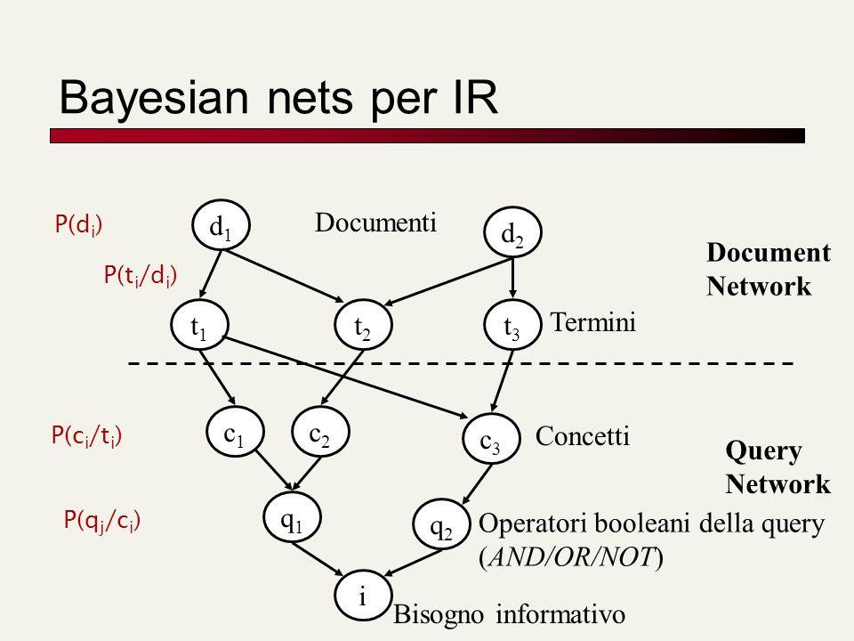 Bayesian nets per IR Document Network d1d1 d2d2 t1t1 t3t3 c1c1 c3c3 q1q1 q2q2 i t2t2 c2c2 Query Network Documenti Termini Concetti Operatori booleani