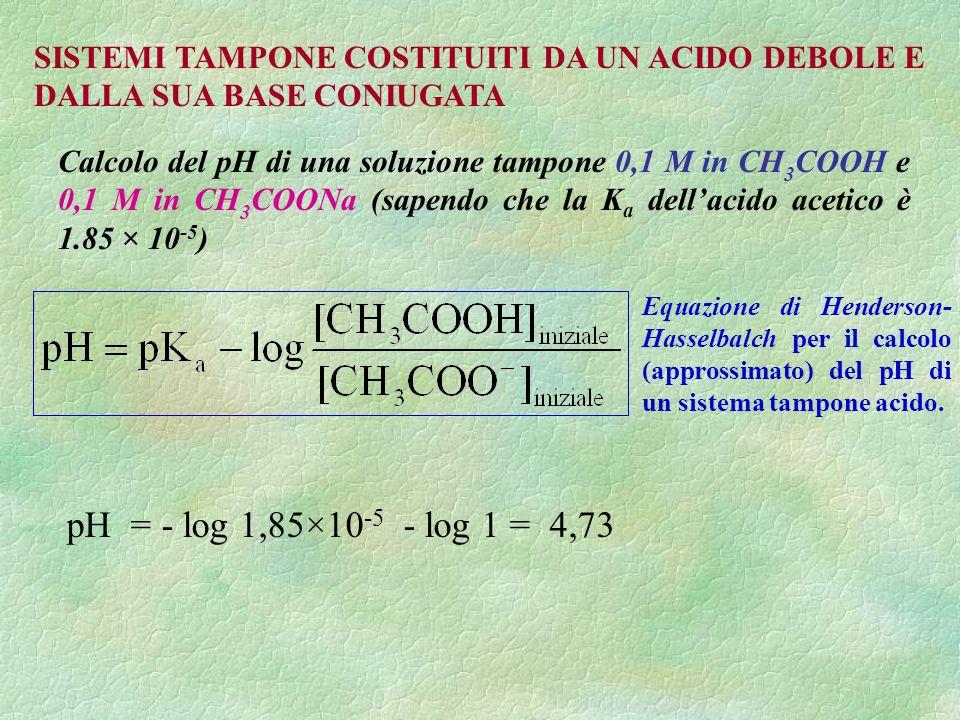 Calcolo del pH di una soluzione tampone 0,1 M in CH 3 COOH e 0,1 M in CH 3 COONa (sapendo che la K a dellacido acetico è 1.85 × 10 -5 ) SISTEMI TAMPONE COSTITUITI DA UN ACIDO DEBOLE E DALLA SUA BASE CONIUGATA pH = - log 1,85×10 -5 - log 1 = 4,73 Equazione di Henderson- Hasselbalch per il calcolo (approssimato) del pH di un sistema tampone acido.