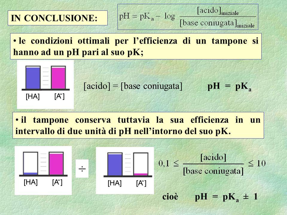 cioè pH = pK a ± 1 ÷ il tampone conserva tuttavia la sua efficienza in un intervallo di due unità di pH nellintorno del suo pK. le condizioni ottimali