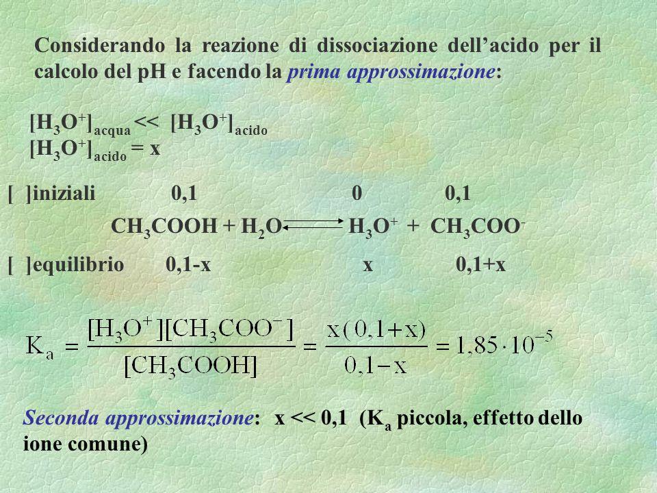 Considerando la reazione di dissociazione dellacido per il calcolo del pH e facendo la prima approssimazione: [H 3 O + ] acqua << [H 3 O + ] acido [H 3 O + ] acido = x CH 3 COOH + H 2 O H 3 O + + CH 3 COO - [ ]iniziali 0,1 0 0,1 [ ]equilibrio 0,1-x x 0,1+x Seconda approssimazione: x << 0,1 (K a piccola, effetto dello ione comune)
