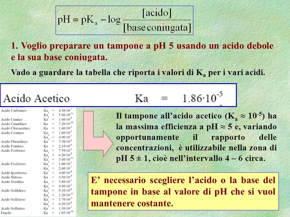 1.Voglio preparare un tampone a pH 5 usando un acido debole e la sua base coniugata.