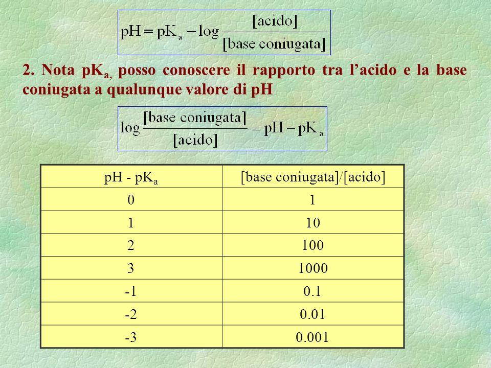 2. Nota pK a, posso conoscere il rapporto tra lacido e la base coniugata a qualunque valore di pH pH - pK a [base coniugata]/[acido] 01 110 2100 31000