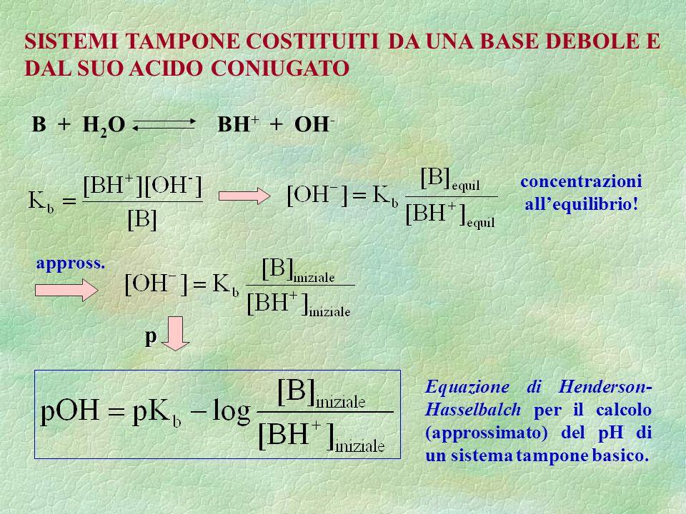SISTEMI TAMPONE COSTITUITI DA UNA BASE DEBOLE E DAL SUO ACIDO CONIUGATO B + H 2 O BH + + OH - Equazione di Henderson- Hasselbalch per il calcolo (appr