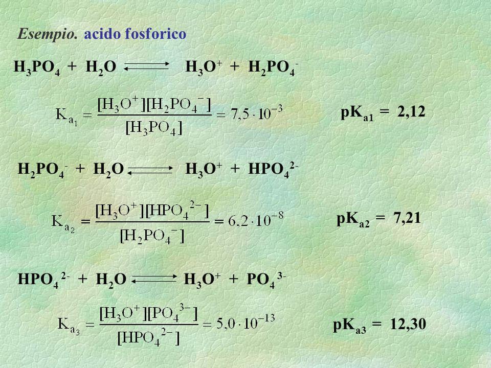Esempio. acido fosforico H 2 PO 4 - + H 2 O H 3 O + + HPO 4 2- H 3 PO 4 + H 2 O H 3 O + + H 2 PO 4 - HPO 4 2- + H 2 O H 3 O + + PO 4 3- pK a1 = 2,12 p
