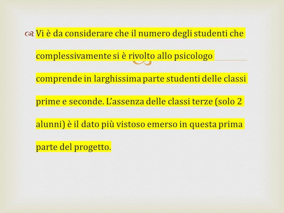 Vi è da considerare che il numero degli studenti che complessivamente si è rivolto allo psicologo comprende in larghissima parte studenti delle classi