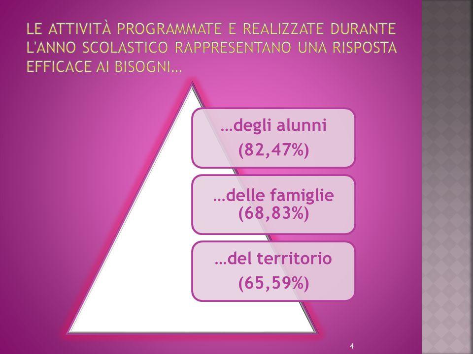 …degli alunni (82,47%) …delle famiglie (68,83%) …del territorio (65,59%) 4