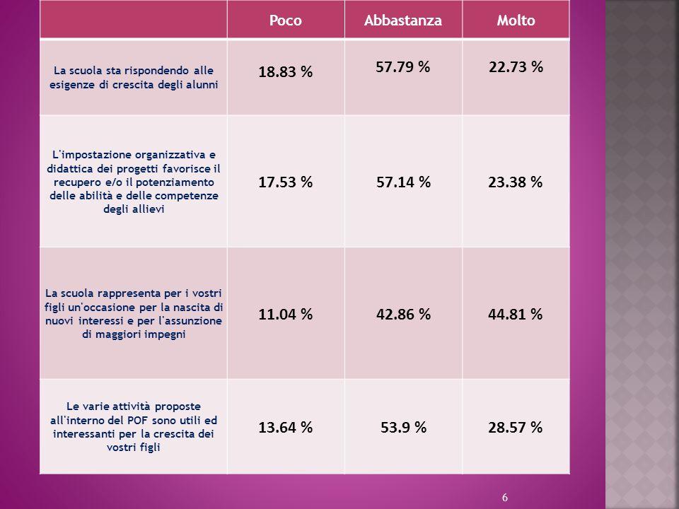 6 PocoAbbastanzaMolto La scuola sta rispondendo alle esigenze di crescita degli alunni 18.83 % 57.79 %22.73 % L impostazione organizzativa e didattica dei progetti favorisce il recupero e/o il potenziamento delle abilità e delle competenze degli allievi 17.53 %57.14 %23.38 % La scuola rappresenta per i vostri figli un occasione per la nascita di nuovi interessi e per l assunzione di maggiori impegni 11.04 %42.86 %44.81 % Le varie attività proposte all interno del POF sono utili ed interessanti per la crescita dei vostri figli 13.64 %53.9 %28.57 %