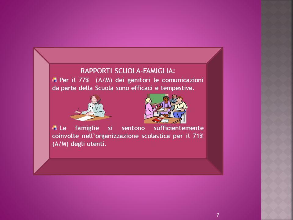7 RAPPORTI SCUOLA-FAMIGLIA: Per il 77% (A/M) dei genitori le comunicazioni da parte della Scuola sono efficaci e tempestive.