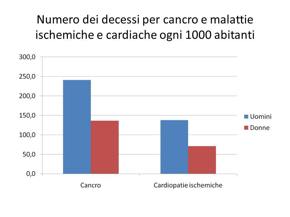 Numero dei decessi per cancro e malattie ischemiche e cardiache ogni 1000 abitanti