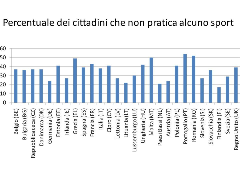 Percentuale dei cittadini che non pratica alcuno sport
