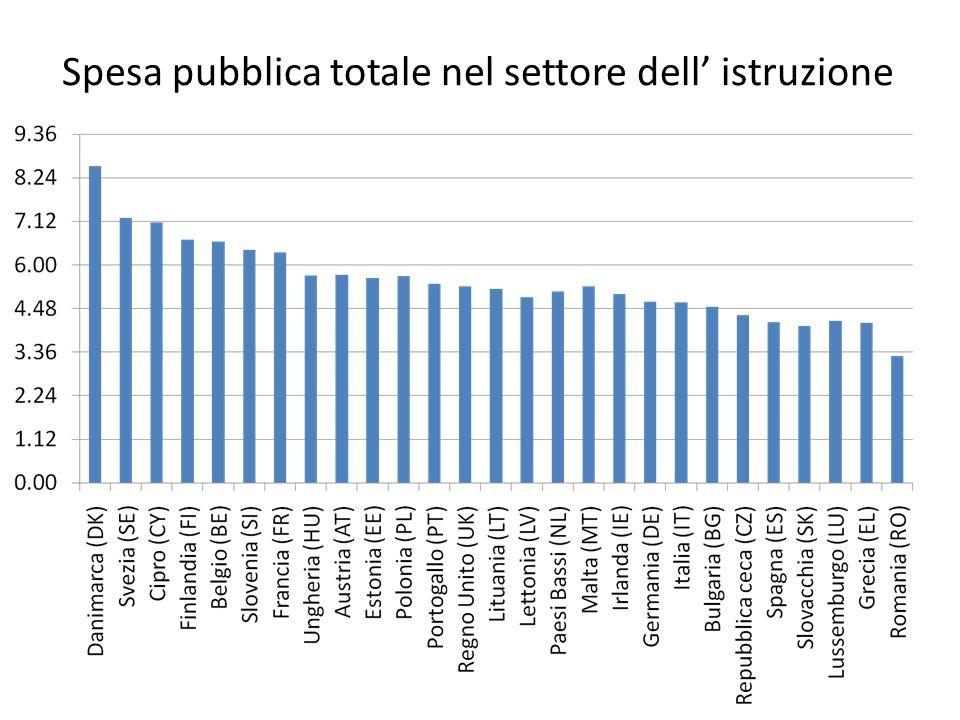 Spesa pubblica totale nel settore dell istruzione