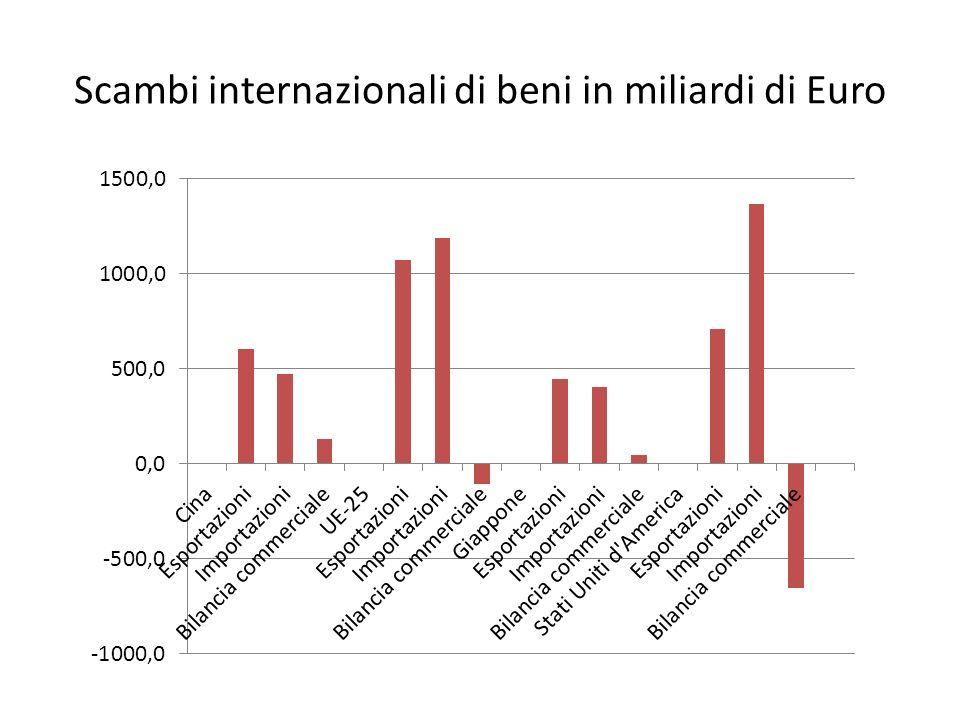 Scambi internazionali di beni in miliardi di Euro