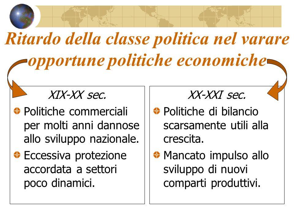 Ritardo della classe politica nel varare opportune politiche economiche XIX-XX sec.