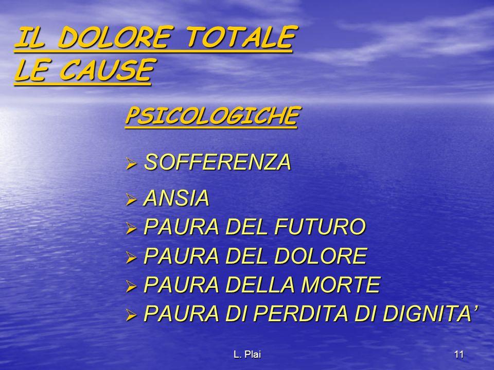 L. Plai11 IL DOLORE TOTALE LE CAUSE PSICOLOGICHE SOFFERENZA SOFFERENZA ANSIA ANSIA PAURA DEL FUTURO PAURA DEL FUTURO PAURA DEL DOLORE PAURA DEL DOLORE