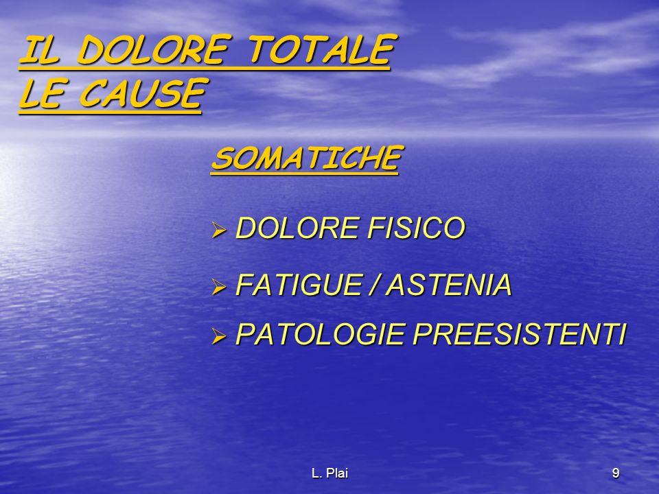 L. Plai9 IL DOLORE TOTALE LE CAUSE SOMATICHE DOLORE FISICO DOLORE FISICO FATIGUE / ASTENIA FATIGUE / ASTENIA PATOLOGIE PREESISTENTI PATOLOGIE PREESIST