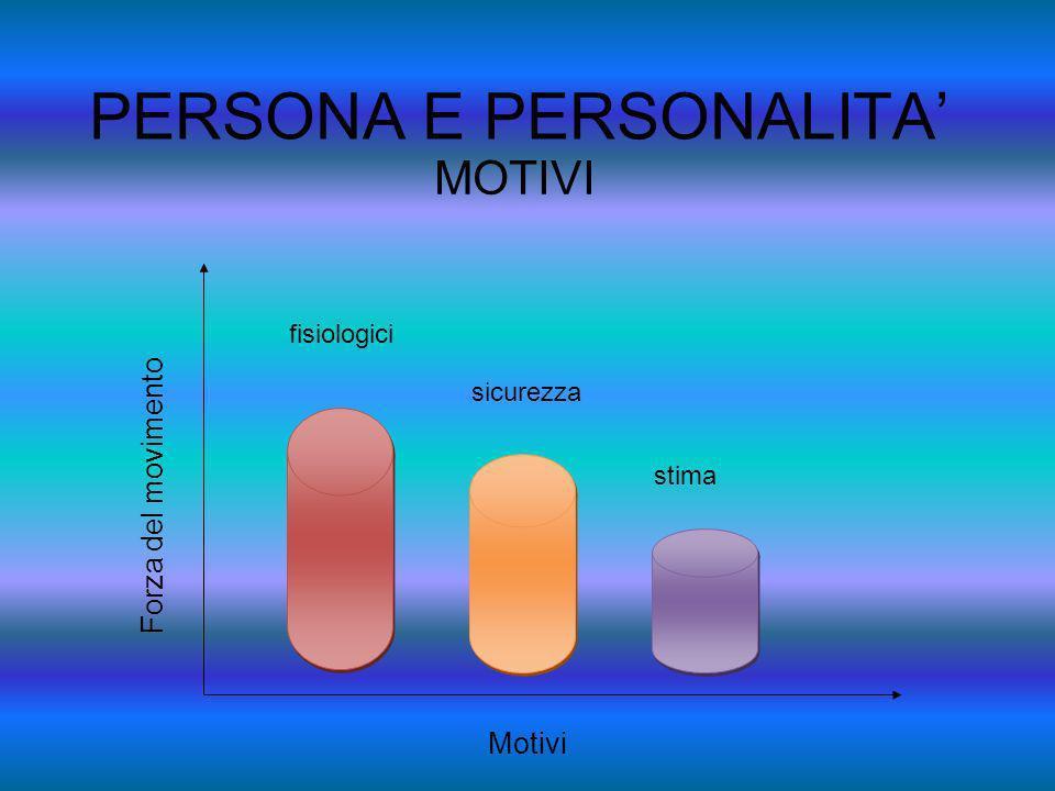 PERSONA E PERSONALITA MOTIVI fisiologici sicurezza stima Forza del movimento Motivi