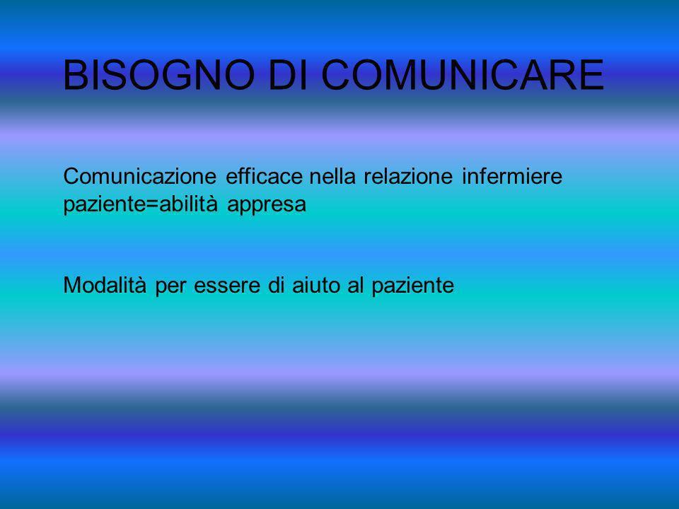 BISOGNO DI COMUNICARE Comunicazione efficace nella relazione infermiere paziente=abilità appresa Modalità per essere di aiuto al paziente