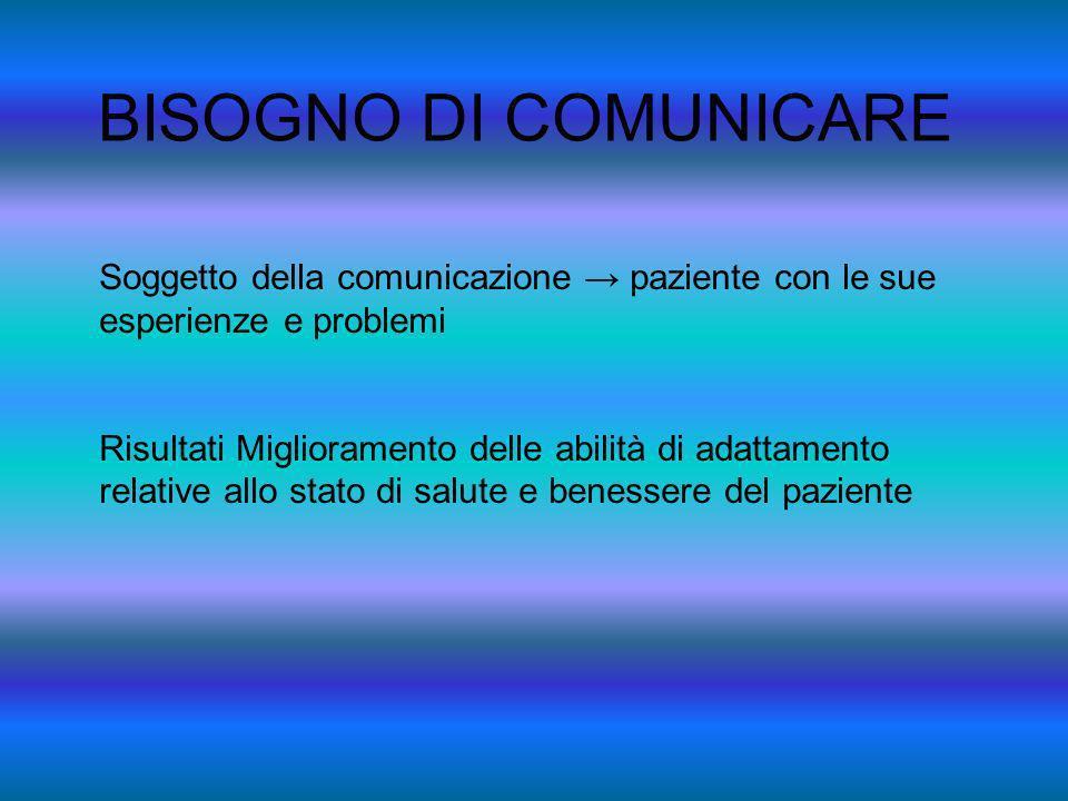 BISOGNO DI COMUNICARE Soggetto della comunicazione paziente con le sue esperienze e problemi Risultati Miglioramento delle abilità di adattamento rela