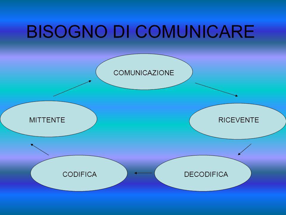 BISOGNO DI COMUNICARE COMUNICAZIONE MITTENTE CODIFICADECODIFICA RICEVENTE