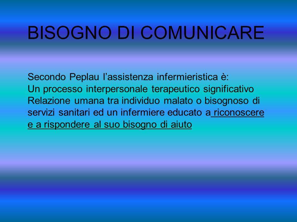 BISOGNO DI COMUNICARE Secondo Peplau lassistenza infermieristica è: Un processo interpersonale terapeutico significativo Relazione umana tra individuo