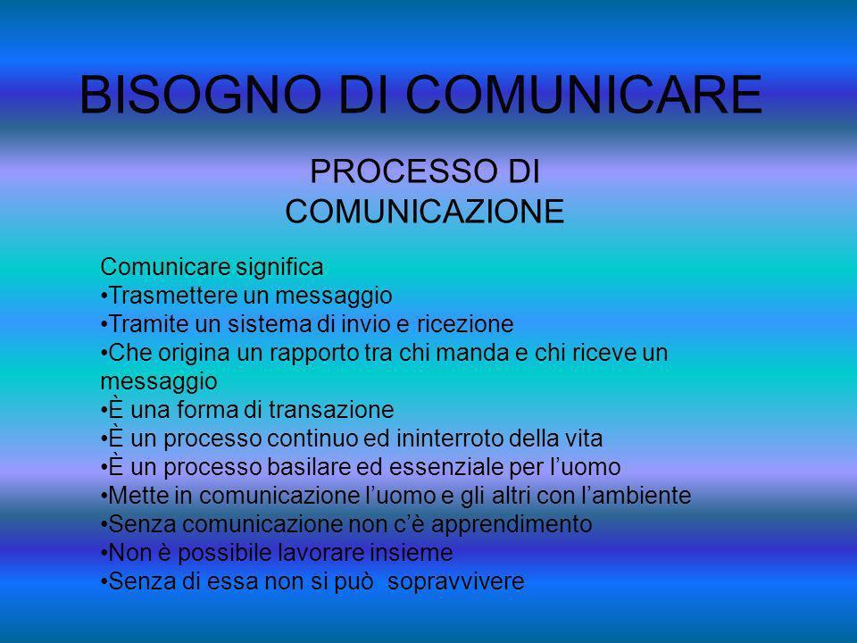 BISOGNO DI COMUNICARE PROCESSO DI COMUNICAZIONE Comunicare significa Trasmettere un messaggio Tramite un sistema di invio e ricezione Che origina un r