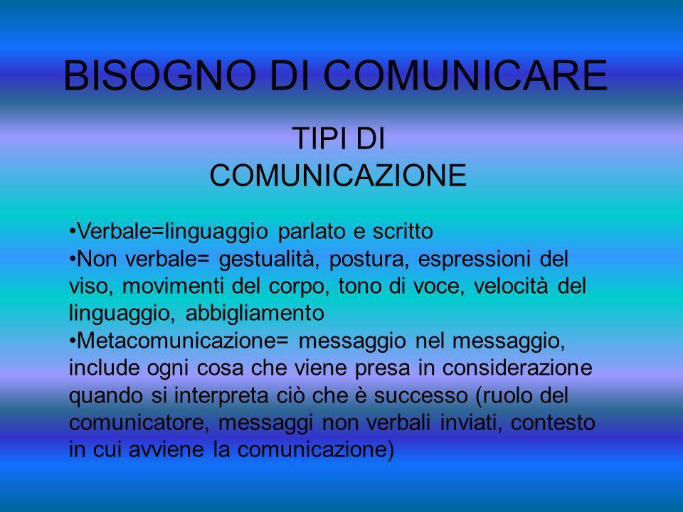 BISOGNO DI COMUNICARE TIPI DI COMUNICAZIONE Verbale=linguaggio parlato e scritto Non verbale= gestualità, postura, espressioni del viso, movimenti del