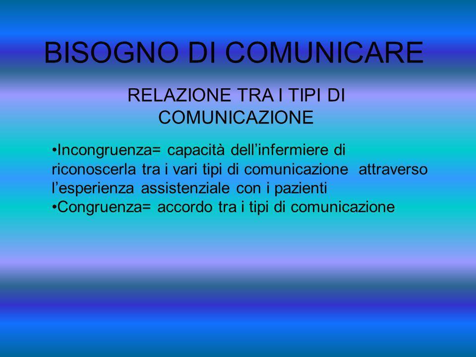 BISOGNO DI COMUNICARE RELAZIONE TRA I TIPI DI COMUNICAZIONE Incongruenza= capacità dellinfermiere di riconoscerla tra i vari tipi di comunicazione att