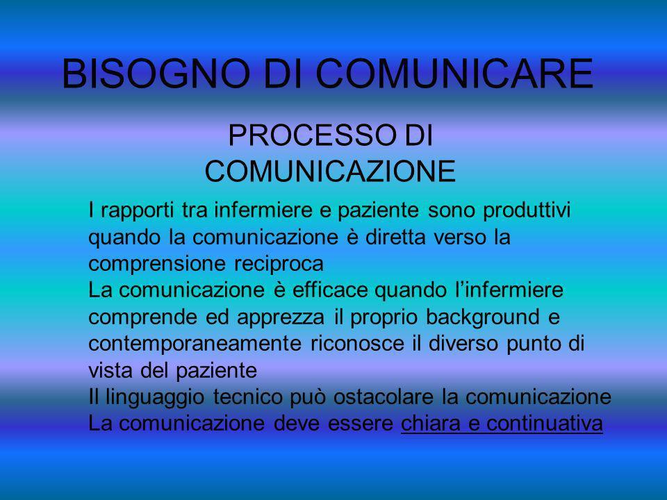 BISOGNO DI COMUNICARE PROCESSO DI COMUNICAZIONE I rapporti tra infermiere e paziente sono produttivi quando la comunicazione è diretta verso la compre