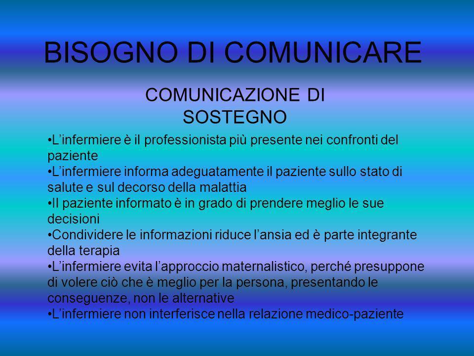 BISOGNO DI COMUNICARE COMUNICAZIONE DI SOSTEGNO Linfermiere è il professionista più presente nei confronti del paziente Linfermiere informa adeguatame