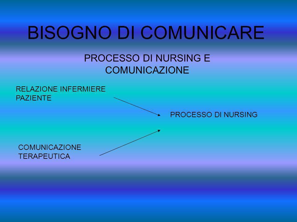BISOGNO DI COMUNICARE PROCESSO DI NURSING E COMUNICAZIONE RELAZIONE INFERMIERE PAZIENTE COMUNICAZIONE TERAPEUTICA PROCESSO DI NURSING