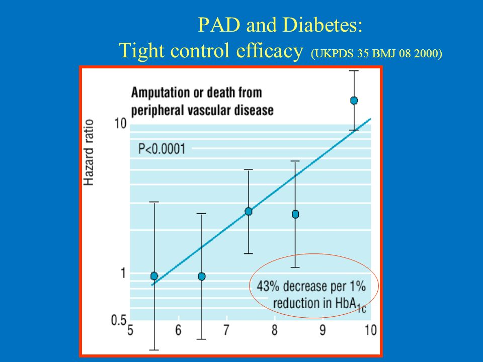 PAD and Diabetes: Tight control efficacy (UKPDS 35 BMJ 08 2000)