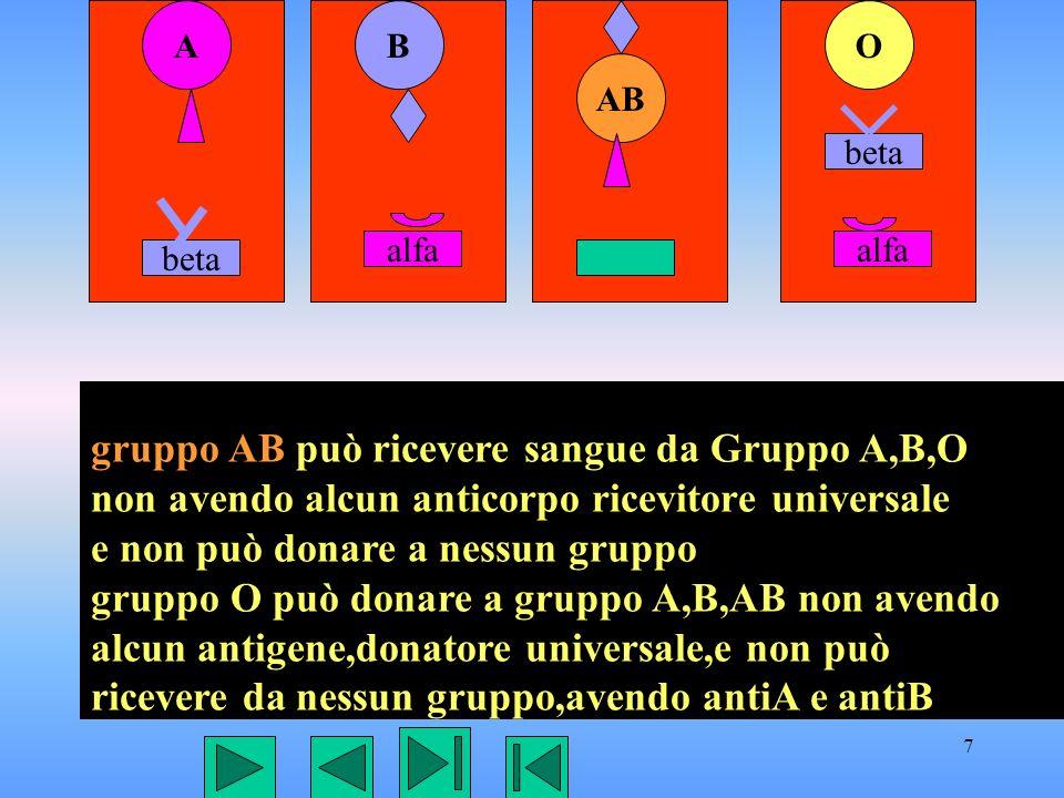 8 AB AB O beta alfa beta gruppo A può ricevere solo da gruppo O avendo anticorpo antiB e donare a gruppo AB e donare a gruppo AB gruppo B può ricevere solo da gruppo O avendo anticorpo antiA e donare a gruppo AB