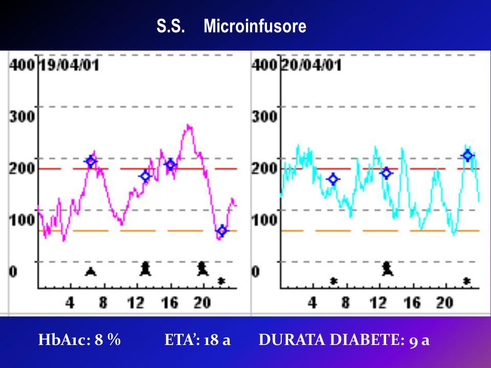 S.S. Microinfusore HbA1c: 8 % ETA: 18 a DURATA DIABETE: 9 a