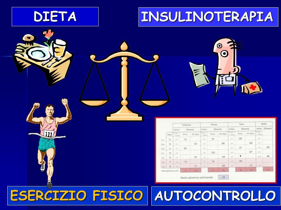 INSULINOTERAPIA ESERCIZIO FISICO AUTOCONTROLLO DIETA