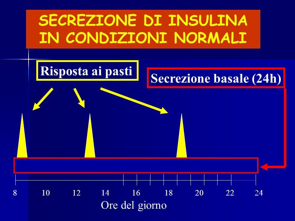 SECREZIONE DI INSULINA IN CONDIZIONI NORMALI 8 10 12 14 16 18 20 22 24 8 Secrezione basale (24h)Risposta ai pasti Ore del giorno