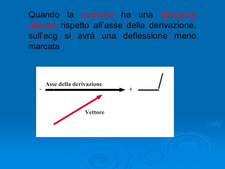 Quando la corrente si muove verso il polo positivo, lungo la stessa direzione dellasse della derivazione, sullecg si osserva una marcata deflessione p