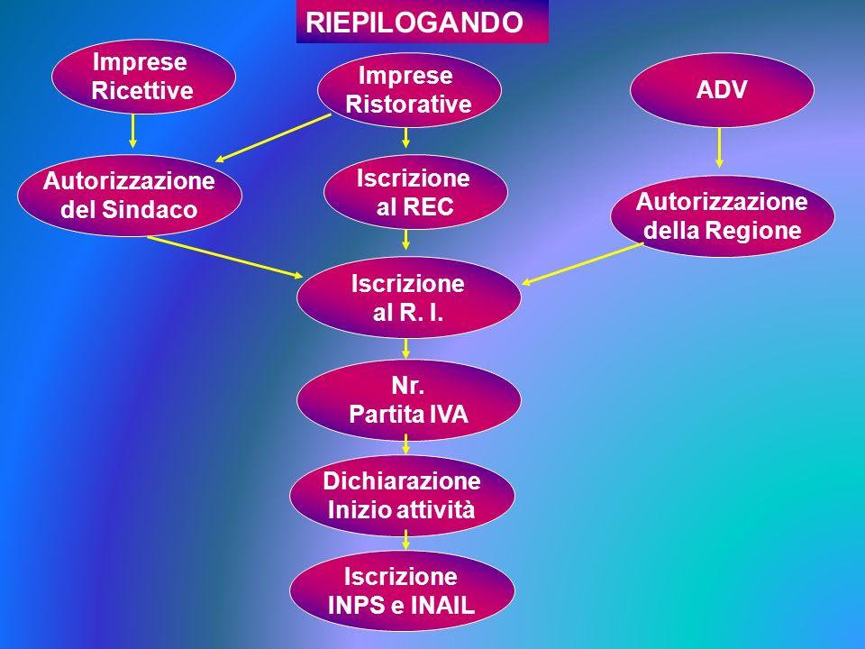RIEPILOGANDO Imprese Ricettive Imprese Ristorative ADV Autorizzazione del Sindaco Iscrizione al REC Autorizzazione della Regione Iscrizione al R. I. N