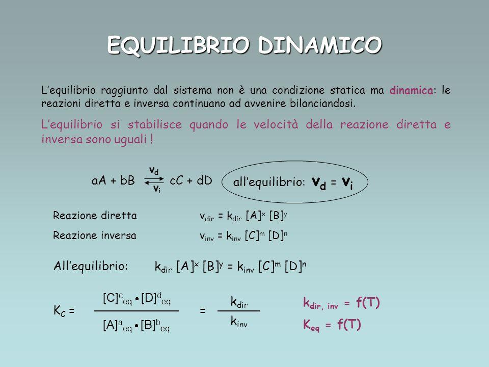 EQUILIBRIO DINAMICO allequilibrio: v d = v i aA + bB cC + dD vdvd vivi Reazione direttav dir = k dir [A] x [B] y Reazione inversav inv = k inv [C] m [D] n Allequilibrio: k dir [A] x [B] y = k inv [C] m [D] n K C = = [C] c eq [D] d eq [A] a eq [B] b eq k dir k inv k dir, inv = f(T) K eq = f(T) Lequilibrio raggiunto dal sistema non è una condizione statica ma dinamica: le reazioni diretta e inversa continuano ad avvenire bilanciandosi.
