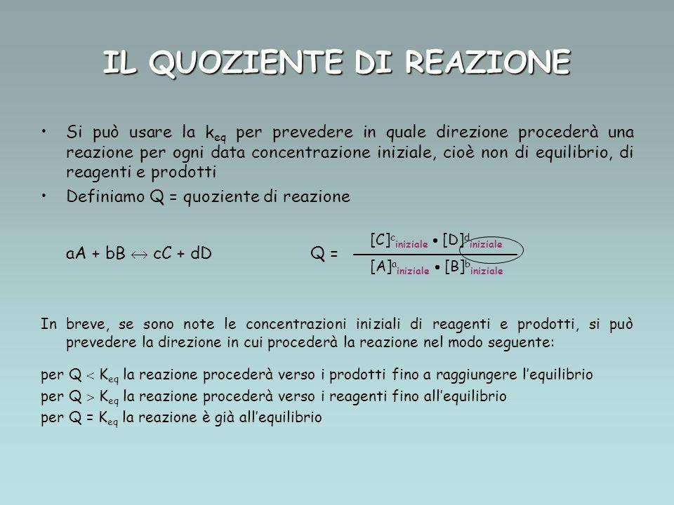IL QUOZIENTE DI REAZIONE Si può usare la k eq per prevedere in quale direzione procederà una reazione per ogni data concentrazione iniziale, cioè non di equilibrio, di reagenti e prodotti Definiamo Q = quoziente di reazione aA + bB cC + dDQ = In breve, se sono note le concentrazioni iniziali di reagenti e prodotti, si può prevedere la direzione in cui procederà la reazione nel modo seguente: per Q K eq la reazione procederà verso i prodotti fino a raggiungere lequilibrio per Q K eq la reazione procederà verso i reagenti fino allequilibrio per Q = K eq la reazione è già allequilibrio [A] a iniziale [B] b iniziale [C] c iniziale [D] d iniziale