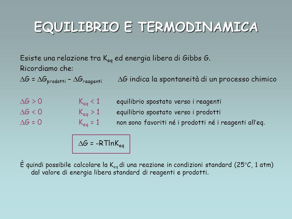 EQUILIBRIO E TERMODINAMICA Esiste una relazione tra K eq ed energia libera di Gibbs G. Ricordiamo che: G = G prodotti – G reagenti G indica la spontan