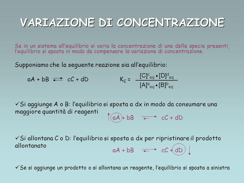 VARIAZIONE DI CONCENTRAZIONE Se in un sistema allequilibrio si varia la concentrazione di una delle specie presenti, lequilibrio si sposta in modo da compensare la variazione di concentrazione.