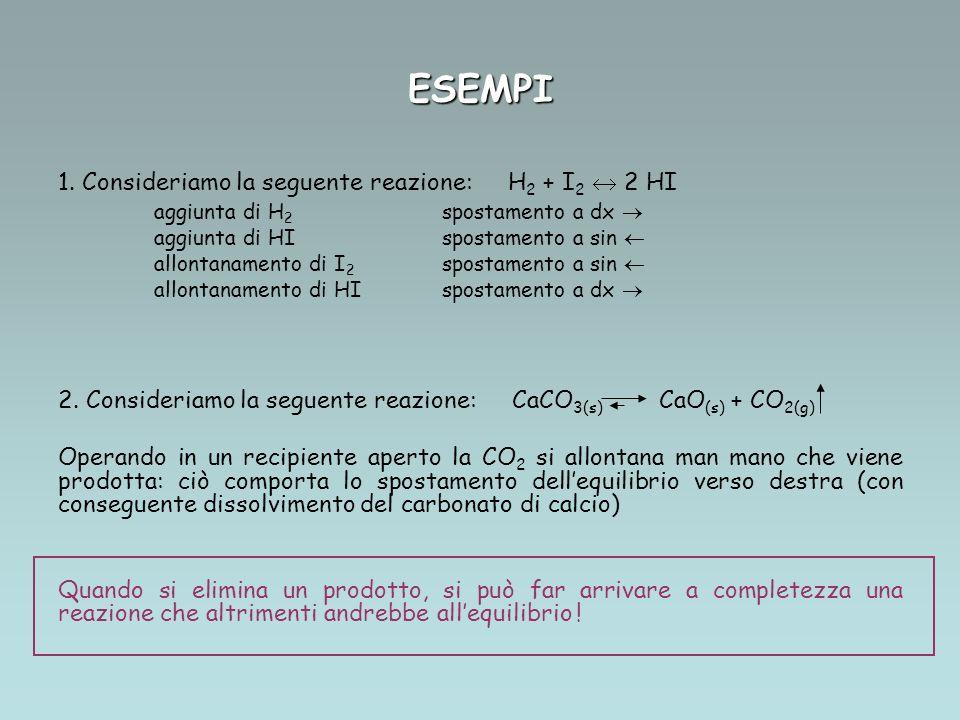 ESEMPI 1. Consideriamo la seguente reazione: H 2 + I 2 2 HI aggiunta di H 2 spostamento a dx aggiunta di HIspostamento a sin allontanamento di I 2 spo