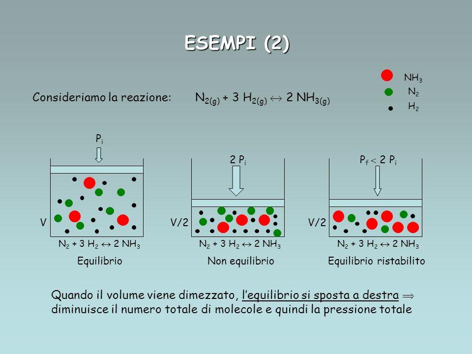 ESEMPI (2) Consideriamo la reazione: N 2(g) + 3 H 2(g) 2 NH 3(g) V PiPi V/2 2 P i P f 2 P i V/2 NH 3 N2N2 H2H2 N 2 + 3 H 2 2 NH 3 N 2 + 3 H 2 2 NH 3 N 2 + 3 H 2 2 NH 3 Equilibrio Non equilibrio Equilibrio ristabilito Quando il volume viene dimezzato, lequilibrio si sposta a destra diminuisce il numero totale di molecole e quindi la pressione totale