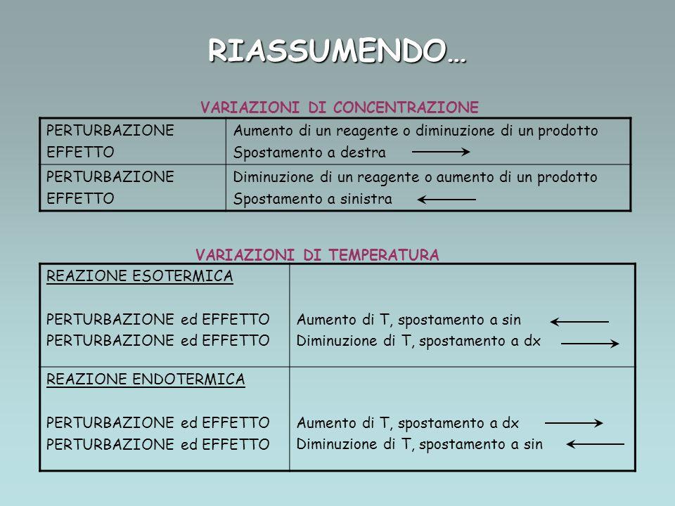 RIASSUMENDO… PERTURBAZIONE EFFETTO Aumento di un reagente o diminuzione di un prodotto Spostamento a destra PERTURBAZIONE EFFETTO Diminuzione di un reagente o aumento di un prodotto Spostamento a sinistra REAZIONE ESOTERMICA PERTURBAZIONE ed EFFETTO Aumento di T, spostamento a sin Diminuzione di T, spostamento a dx REAZIONE ENDOTERMICA PERTURBAZIONE ed EFFETTO Aumento di T, spostamento a dx Diminuzione di T, spostamento a sin VARIAZIONI DI CONCENTRAZIONE VARIAZIONI DI TEMPERATURA