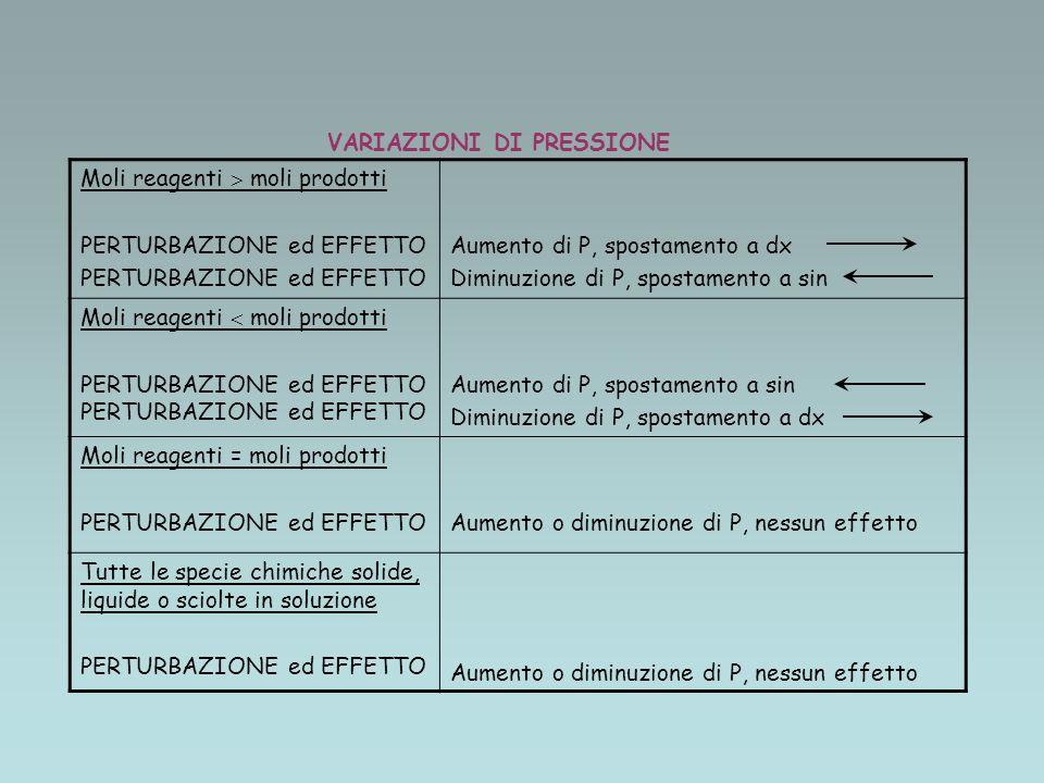 VARIAZIONI DI PRESSIONE Moli reagenti moli prodotti PERTURBAZIONE ed EFFETTO Aumento di P, spostamento a dx Diminuzione di P, spostamento a sin Moli reagenti moli prodottiPERTURBAZIONE ed EFFETTO Aumento di P, spostamento a sin Diminuzione di P, spostamento a dx Moli reagenti = moli prodotti PERTURBAZIONE ed EFFETTOAumento o diminuzione di P, nessun effetto Tutte le specie chimiche solide, liquide o sciolte in soluzione PERTURBAZIONE ed EFFETTO Aumento o diminuzione di P, nessun effetto