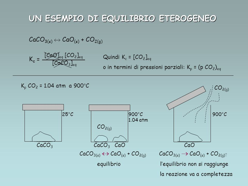 CaCO 3(s) CaO (s) + CO 2(g) K c = [CaO] eq [CO 2 ] eq [CaCO 3 ] eq Quindi K c = [CO 2 ] eq o in termini di pressioni parziali: K p = (p CO 2 ) eq UN ESEMPIO DI EQUILIBRIO ETEROGENEO K p CO 2 = 1.04 atm a 900°C CaCO 3 CaCO 3 CaO CaO CO 2(g) 25°C900°C 1.04 atm CO 2(g) 900°C CaCO 3(s) CaO (s) + CO 2(g) CaCO 3(s) CaO (s) + CO 2(g) equilibrio lequilibrio non si raggiunge la reazione va a completezza