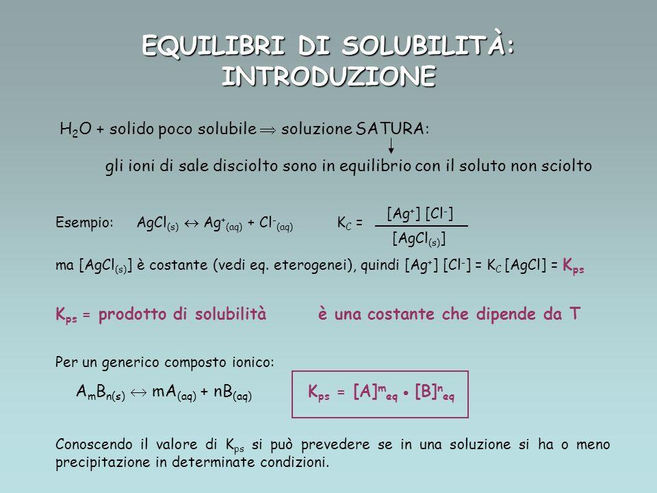 EQUILIBRI DI SOLUBILITÀ: INTRODUZIONE H 2 O + solido poco solubile soluzione SATURA: gli ioni di sale disciolto sono in equilibrio con il soluto non sciolto Esempio: AgCl (s) Ag + (aq) + Cl - (aq) K C = ma [AgCl (s) ] è costante (vedi eq.