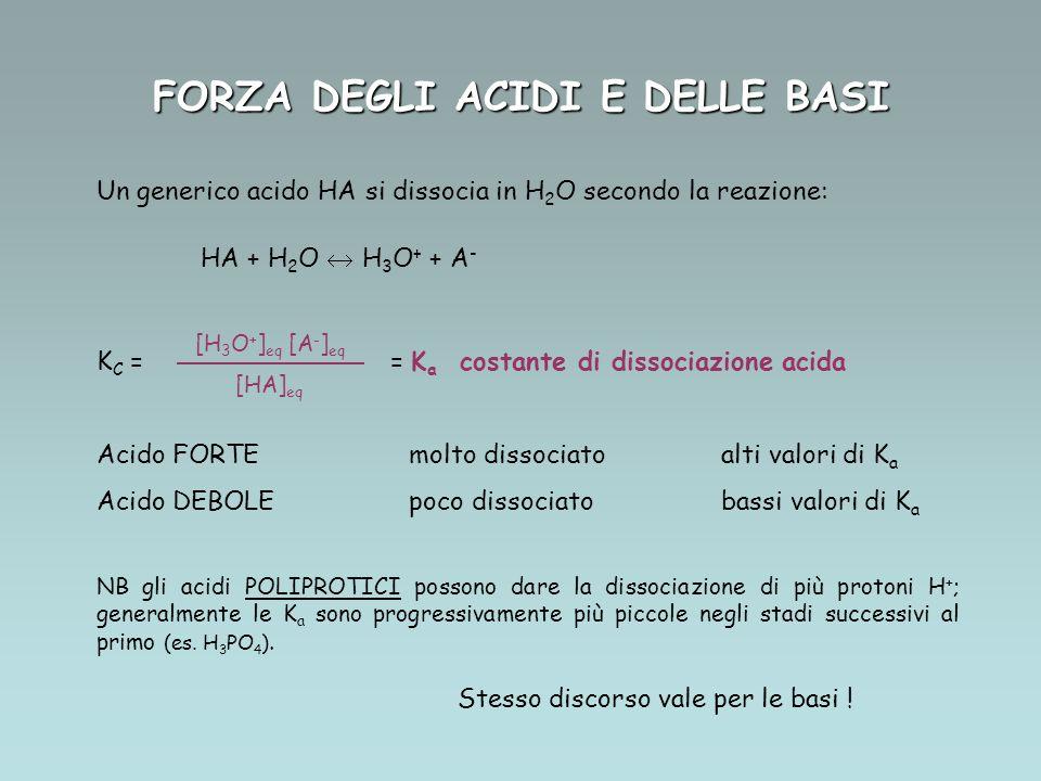FORZA DEGLI ACIDI E DELLE BASI Un generico acido HA si dissocia in H 2 O secondo la reazione: HA + H 2 O H 3 O + + A - K C = = K a costante di dissociazione acida Acido FORTEmolto dissociatoalti valori di K a Acido DEBOLEpoco dissociatobassi valori di K a NB gli acidi POLIPROTICI possono dare la dissociazione di più protoni H + ; generalmente le K a sono progressivamente più piccole negli stadi successivi al primo (es.