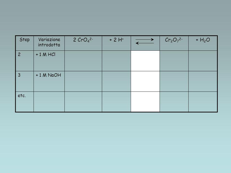 StepVariazione introdotta 2 CrO 4 2- + 2 H + Cr 2 O 7 2- + H 2 O 2+ 1 M HCl 3+ 1 M NaOH etc.